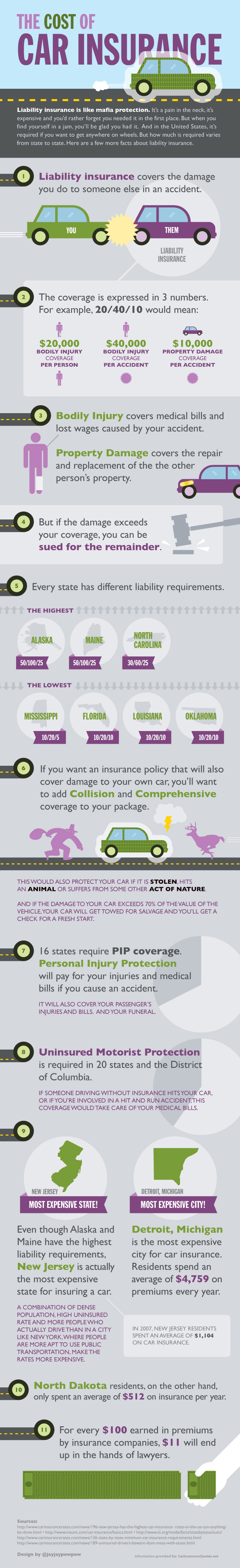 The Cost of Car Insurance